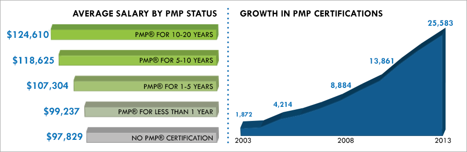 pmp_charts